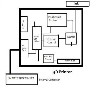 3d printer speed
