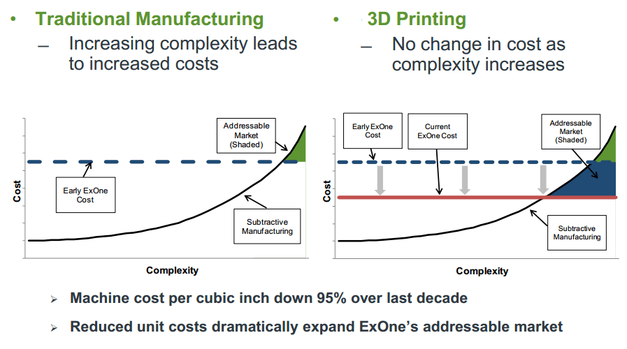 3d printing service cost